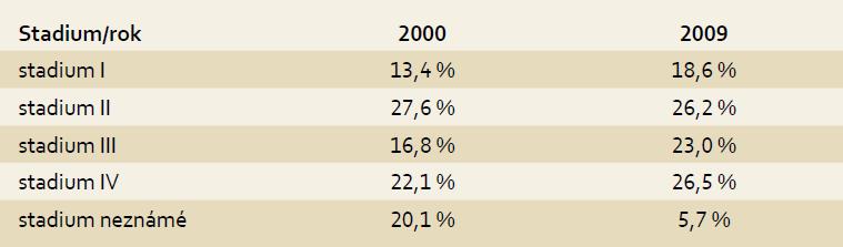 Zastoupení stadií kolorektálního karcinomu v ČR – srovnání let 2000 a 2009. Tab. 2. Ratio of colorectal cancer stages in the Czech Republic – comparison of years 2000 and 2009.