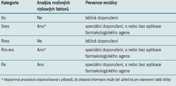 Kdy a jak doporučit pacientům s kalciovými konkrementy léčbu umožňující prevenci recidivy?