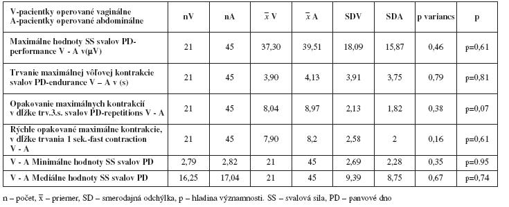 Porovnanie funkčného stavu svalov panvového dna podľa Perfect schémy - maximálna sila, dĺžky trvania maximálnej kontrakcie, počet opakovaní max. kontrakcií, rýchle kontrakcie u pacientiek po vagiálnej a abdominálnej hysterektómii neparametrickým Wilcoxon párovým testom po liečbe