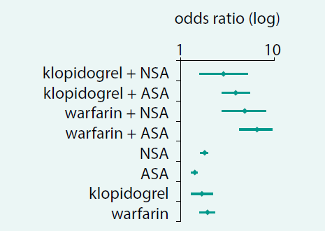 Kyselina acetylsalicylová (ASA) v monoterapii má nízké riziko indukce krvácení ve srovnání s ostatními antitrombotiky