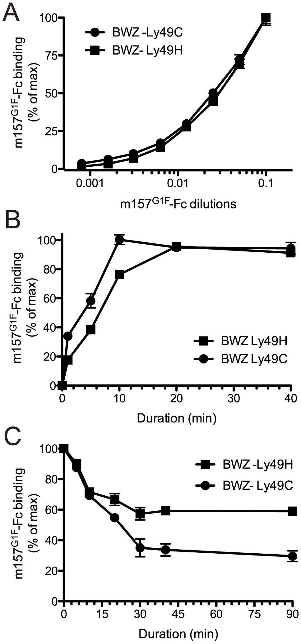 Analysis of m157<sup>G1F</sup> binding to Ly49H and Ly49C expressing cells.