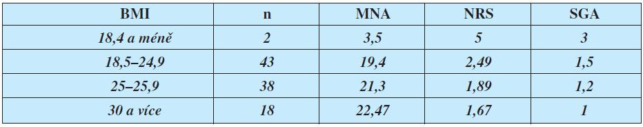 Srovnání BMI a průměrných výsledků testů MNA, NRS, SGA