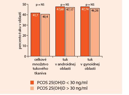 Celkové množstvo tukového tkaniva a jeho distribúcia v androidnej a gynoidnej oblasti u PCOS podľa saturácie organizmu vitamínom D