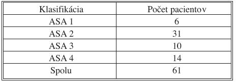 ASA klasifikácia (IV. chirurgická klinika LF UKo a FNsP Bratislava, Slovenská republika, 2004–2008) Tab. 2. ASA classification