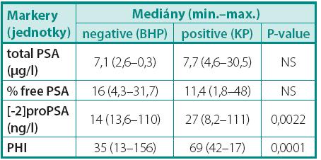 Přehled mediánů jednotlivých markerů a p-value Table 1. Overview of median and p-value