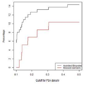 Graf závislosti ušetřených biopsií a nediagnostikovaných signifikantních KP na PSA denzitě ve skupině rebiopsií u pacientů s negativní MRI (PIRADS < 3)<br> Fig. 2. Lesions with a PIRADS score < 3 in the repeat biopsy group. The percentage of biopsies that would be avoided and the percentage of clinically significant cancers that would be missed as a function of PSA density