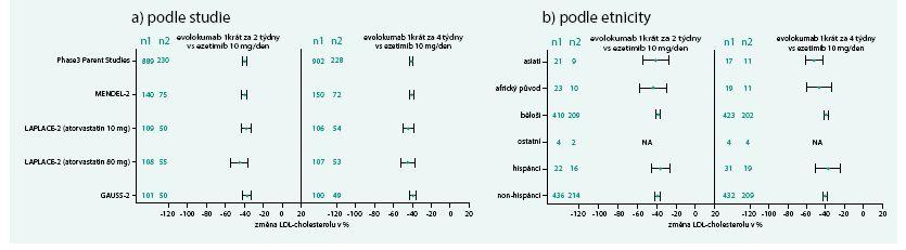 Změny LDL-cholesterolu v závislosti na vybrané studii a etnicitě při podávání evolokumabu  ve srovnání s ezetimibem (průměrné hodnoty v 10. a 12. týdnu v %)