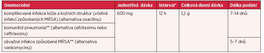 Dávky u jednotlivých infekcí a délka léčby u dospělých ve věku ≥ 18 let