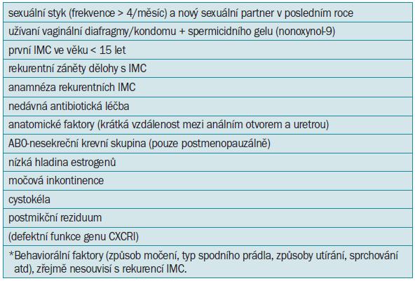 Přehled nejčastějších rizikových faktorů zodpovědných za výskyt rekurentních IMC u žen [37].