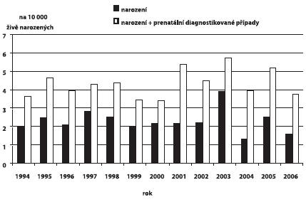 Incidence vrozeného hydrocefalu v ČR, 1994 – 2006