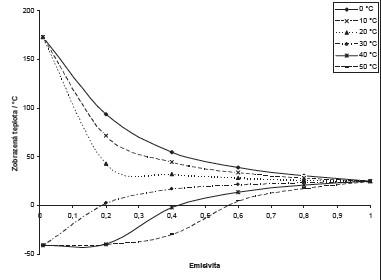 Graf závislosti zobrazené teploty objektu v termogramu na emisivitě pro různé hodnoty odražené teploty. Atmosférická teplota pro tento případ byla 22 °C.