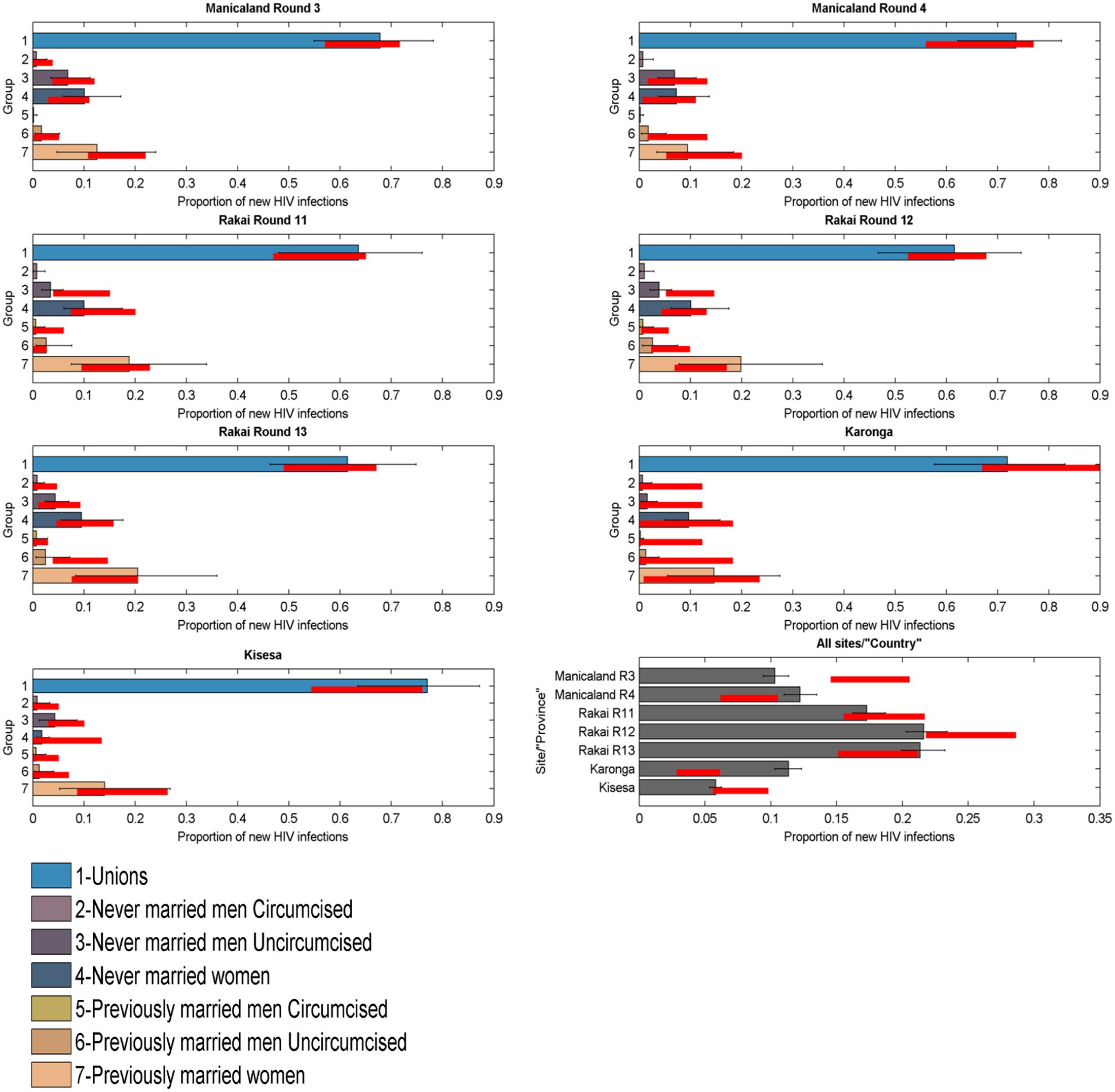 Incidence Patterns Model validation on cohort data from ALPHA Network studies.