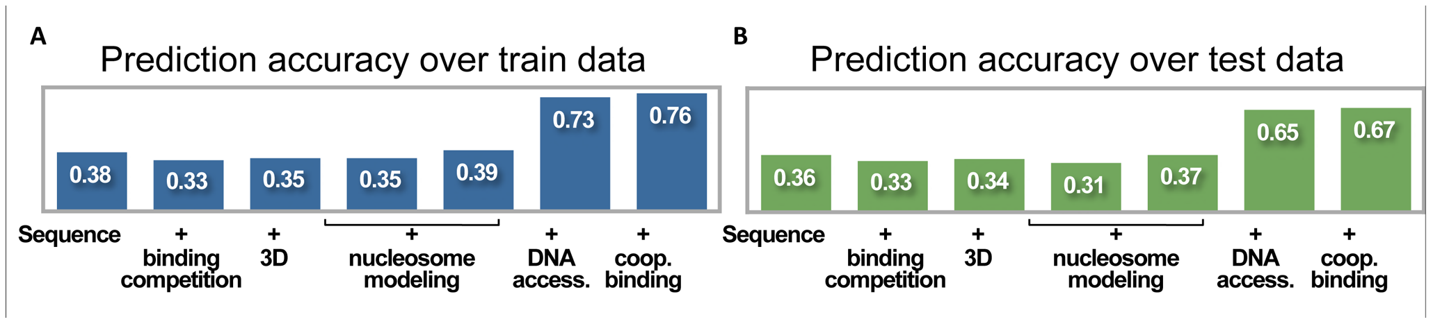Prediction accuracy at increasing degrees of model complexity.
