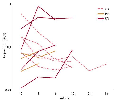 Srovnání přežití mezi Mayo stadii I + II (n = 7) a stadiem III (n = 15), poukazující na výrazně kratší přežití nemocných ve stadiu III (60 vs 6 měsíců). CR – kompletní remise, PR – parciální remise, SD – stabilní onemocnění