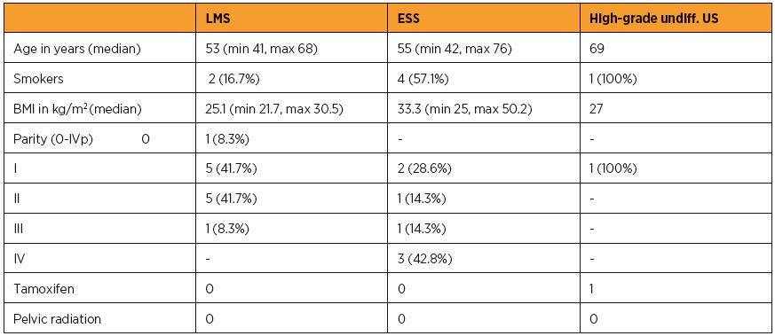Table 1a. Patient characteristics, general