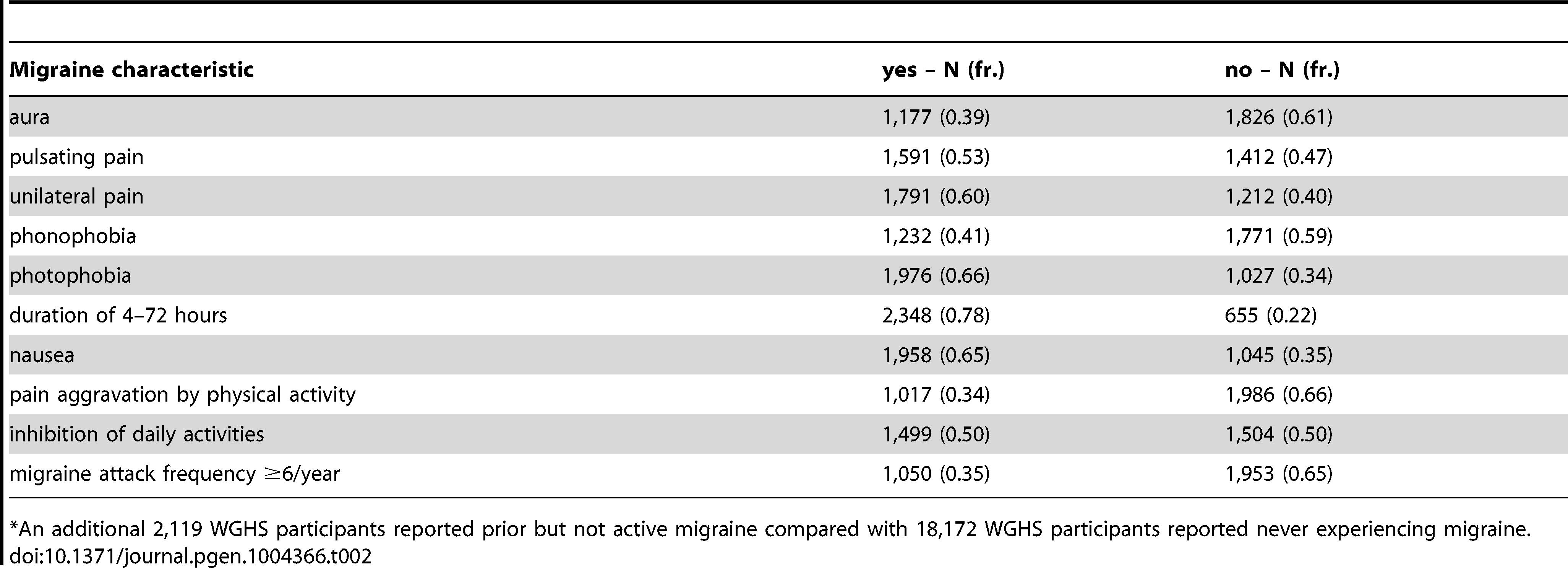 WGHS active migraineurs (N=3,003<em class=&quot;ref&quot;>*</em>) with aura or migraine characteristic.
