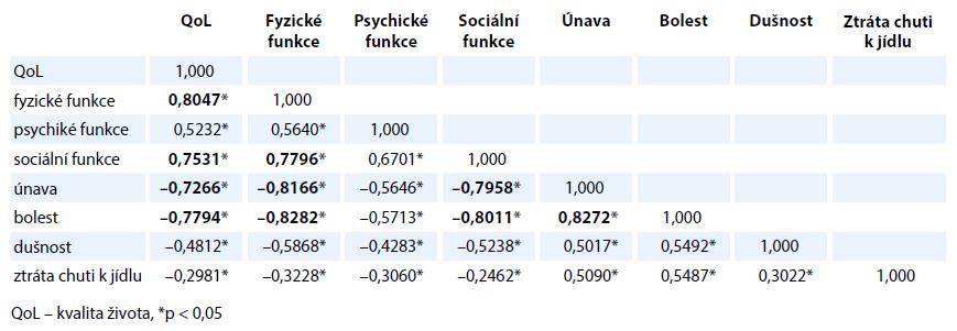 Souvislost mezi celkovou kvalitou života a vybranými doménami funkční i symptomatické škály EORTCQOL-30.