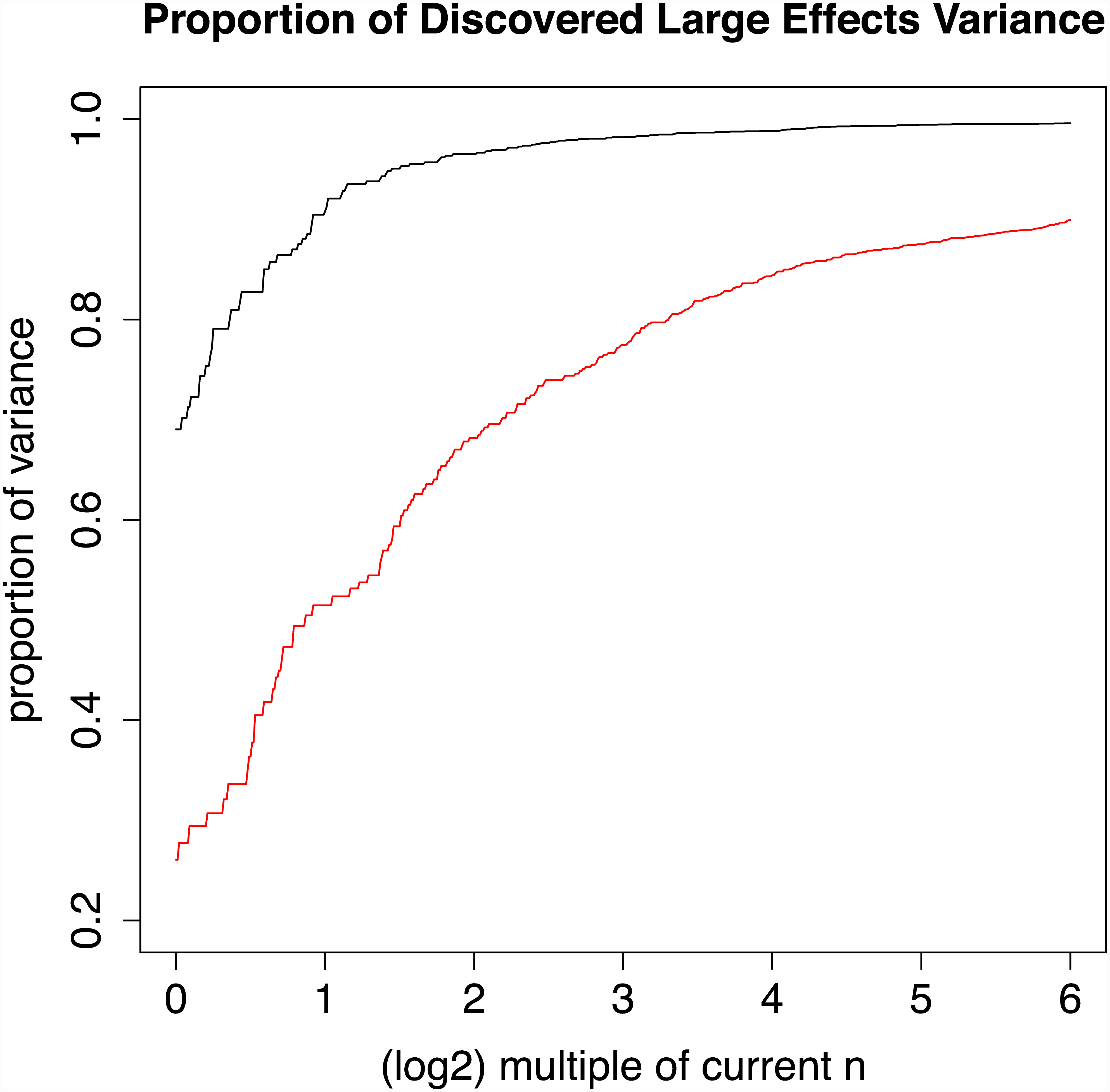 Power as a multiple of current effective sample size for Crohn's disease and schizophrenia.