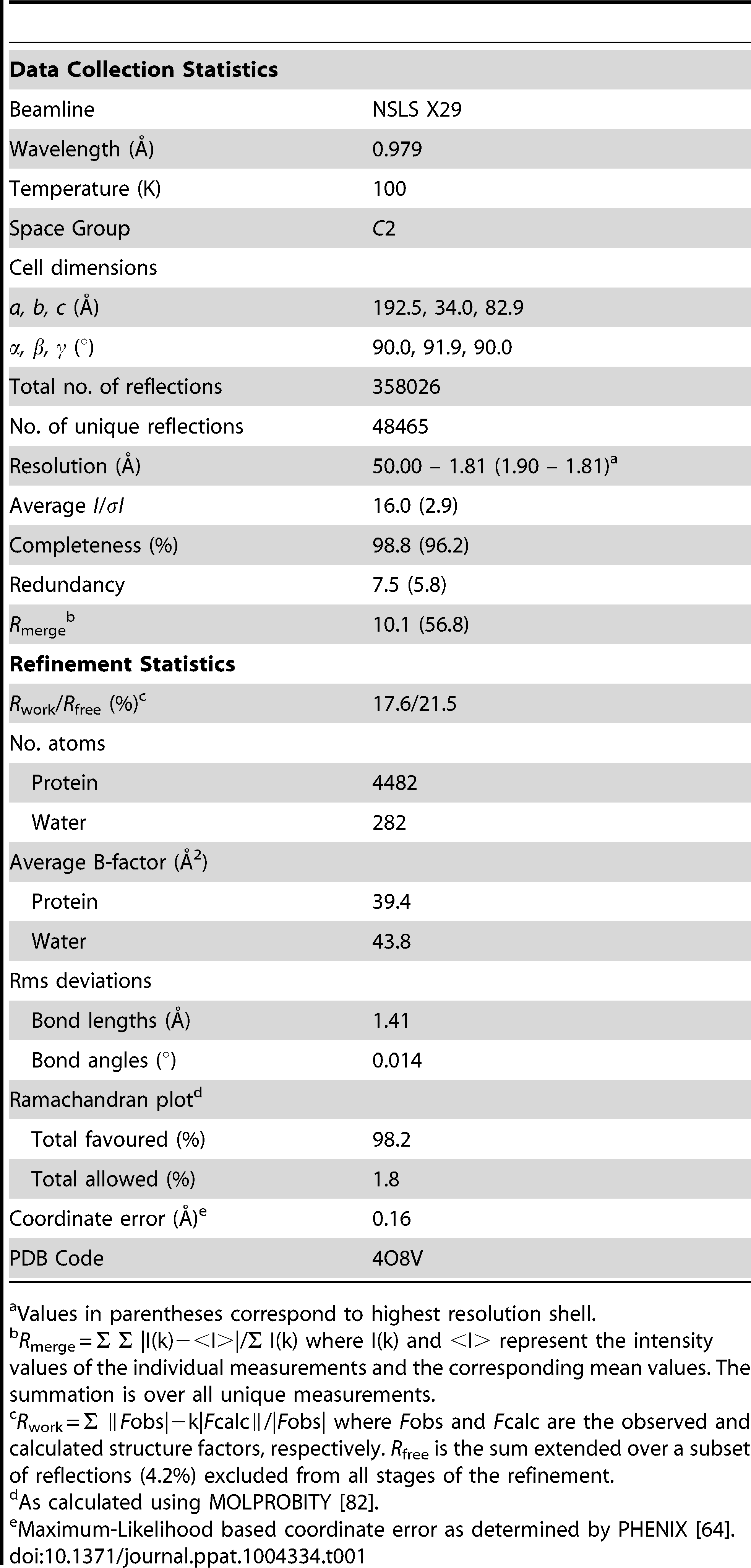 Summary of data collection and refinement statistics.