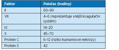 Koagulační faktory závislé na vitaminu K a jejich poločas
