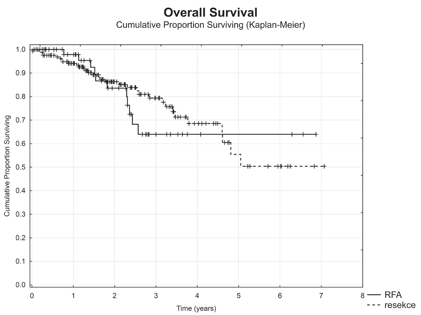 Celkové přežití nemocných v závislosti na typu výkonu (RFA vs. resekce)
