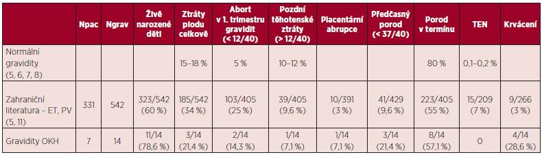 Srovnání výsledků našeho souboru s výsledky literárních dat.