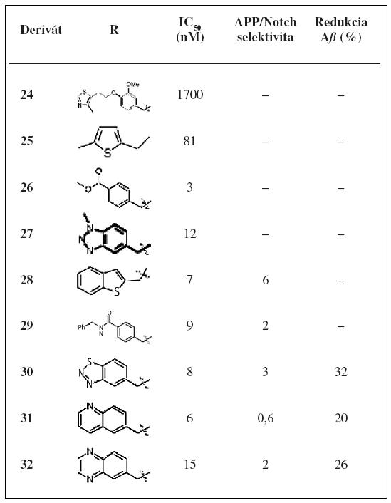 Hodnoty inhibiãnej aktivity a APP/Notch selektivity derivátov 24–32<sup>32)</sup>