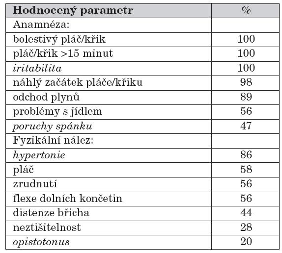 Anamnestické údaje a fyzikální nález u dětí s KK (neurologická symptomatologie kurzívou).