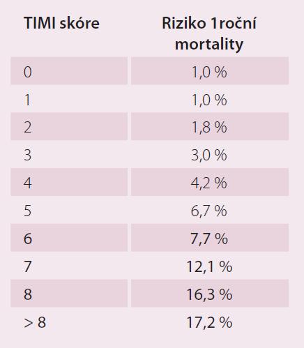 Roční mortalita se STEMI léčených primární PCI v závislosti na TIMI klasifikaci [9].