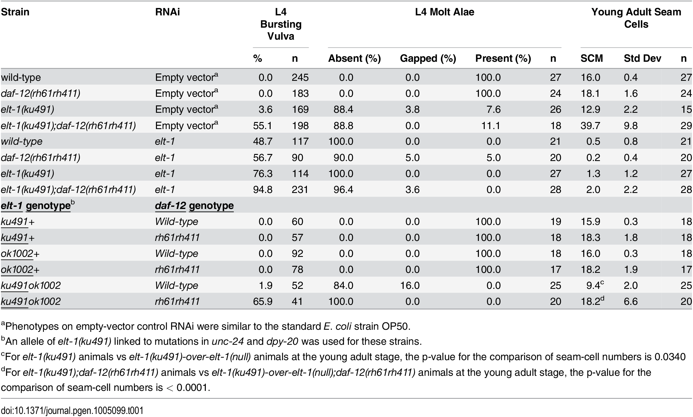 <i>elt-1</i> mutants have an L4-stage bursting vulva and defective alae formation and <i>elt-1(ku491)</i> is a partial loss-of-function allele.