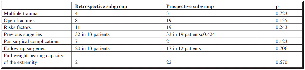 Comparison of followed parameters in both subgroups of the followed group