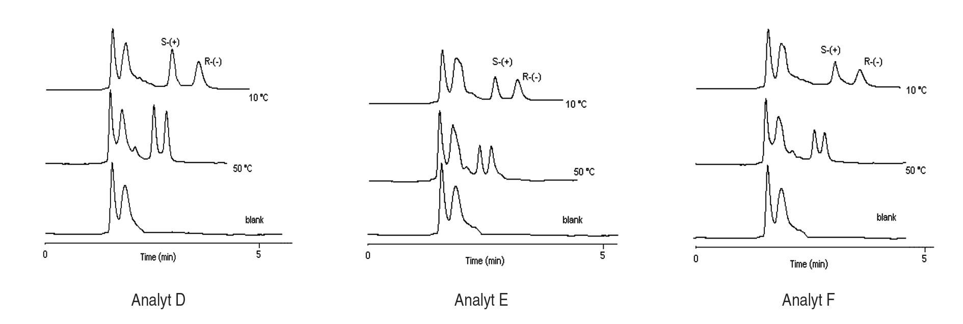 Chromatografické záznamy analýz extraktu potkanieho séra s prídavkom štandardu enantiomérov sulfoxidov pri rôznych teplotách, podmienky separácie sa uvádzajú v experimentálnej časti.