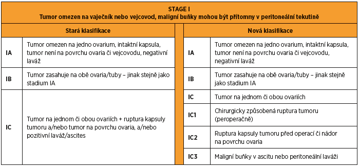 FIGO 2014 stage I karcinomu ovaria a tuby. Rozdíly mezi starou a novou klasifikací.