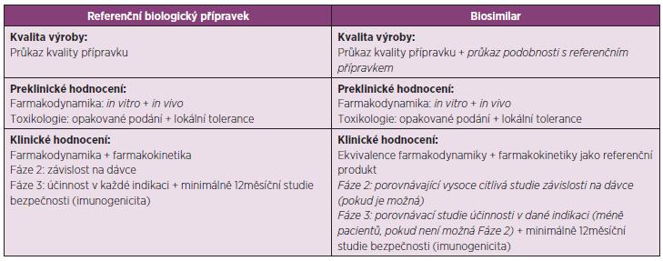 Požadavky na vývoj biosimilars a referenčního biologického přípravku (2, 7)