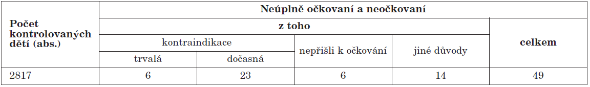 Přehled počtu neúplně očkovaných a neočkovaných proti MMR u dětí narozených v roce 2006, ČR celkem