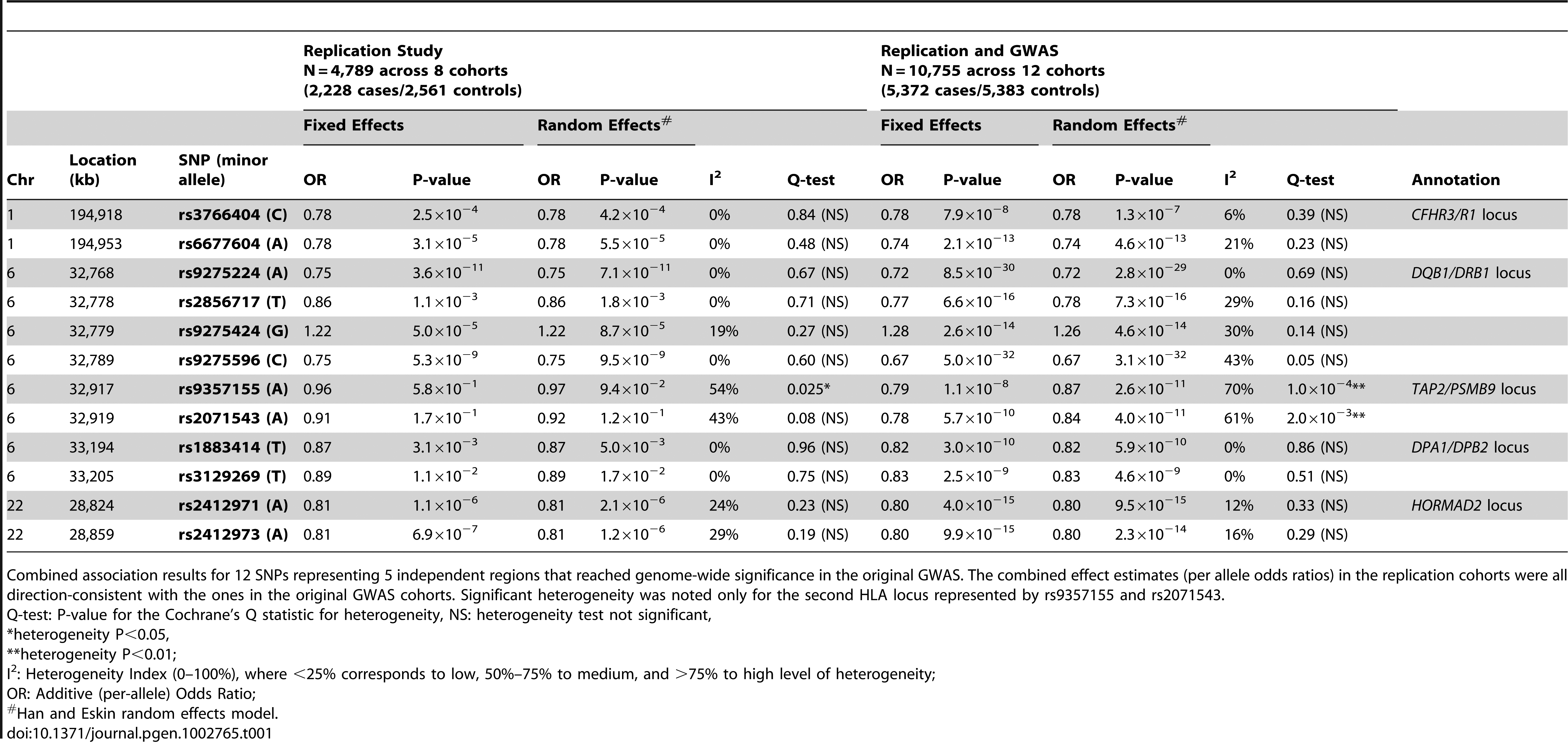 Replication Study Results and Combined Meta-Analysis.
