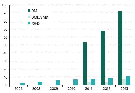 Počet dotazníků vyplněných pacienty. DM – myotonická dystrofie, DMD/BMD – dystrofinopatie, FSHD – facioskapulohumerální svalová dystrofie.