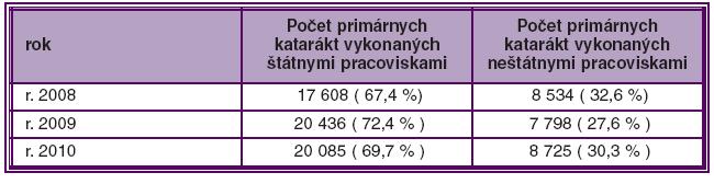 Počet primárnych operácií katarákt v štátnych a neštátnych pracoviskách
