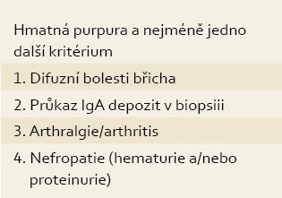 Diagnostická kritéria HSP (EuLAR /PR eS). Tab. 1. HSP diagnostic criteria (EuLAR/PReS).