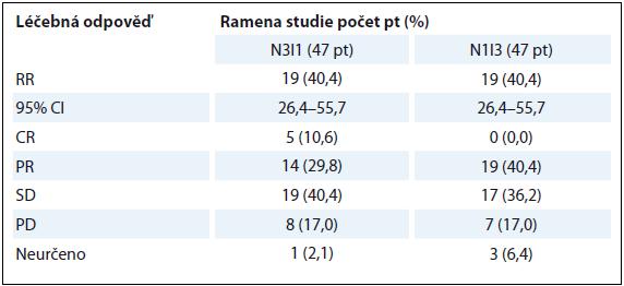 RR studie CheckMate 016.