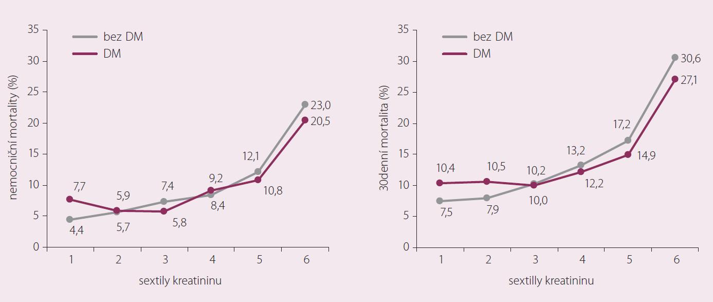 Hospitalizační a krátkodobá mortalita v souvislosti s diabetes mellitus a renální insuficiencí (n = 5 859).