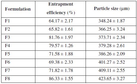 Entrapment efficiency and particle size of formulation