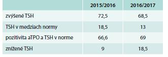 Počet pacientok (%) – hodnoty TSH v skupine II