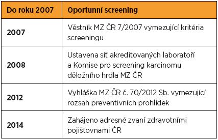 Historické milníky národního screeningu karcinomu děložního hrdla