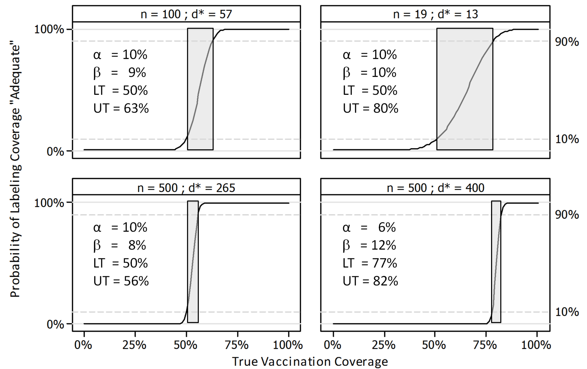 Operating characteristic curves for four LQAS sampling plans.