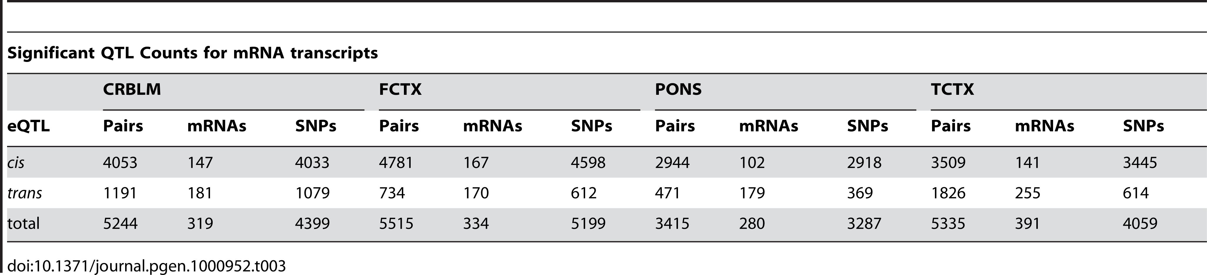 Summary counts of significant eQTL results (mRNA) found per brain tissue.