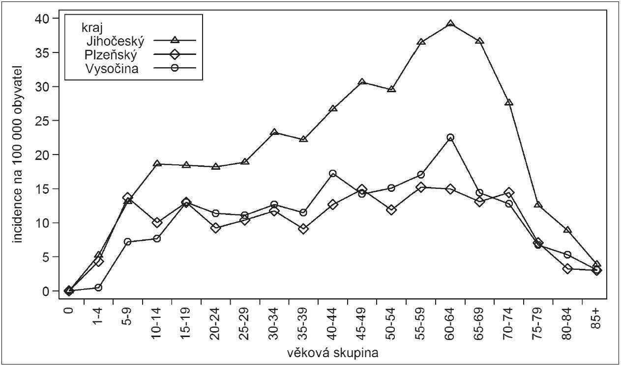 Klíšťová encefalitida, Česká republika, 2001–2011, věkově specifická incidence na 100.000, rozdělení podle věkových skupin, Jihočeský kraj, Kraj Vysočina a Plzeňský kraj Fig. 6. Tick-borne encephalitis, Czech Republic, 2001–2011, age-specific incidence per 100 000 population, distributed by age group, South Bohemian Region, Highlands Region, and Plzeň Region