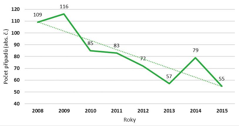 Výskyt svrabu u pracovníků ve zdravotní a sociální péči v letech 2008–2015 (abs. čísla)