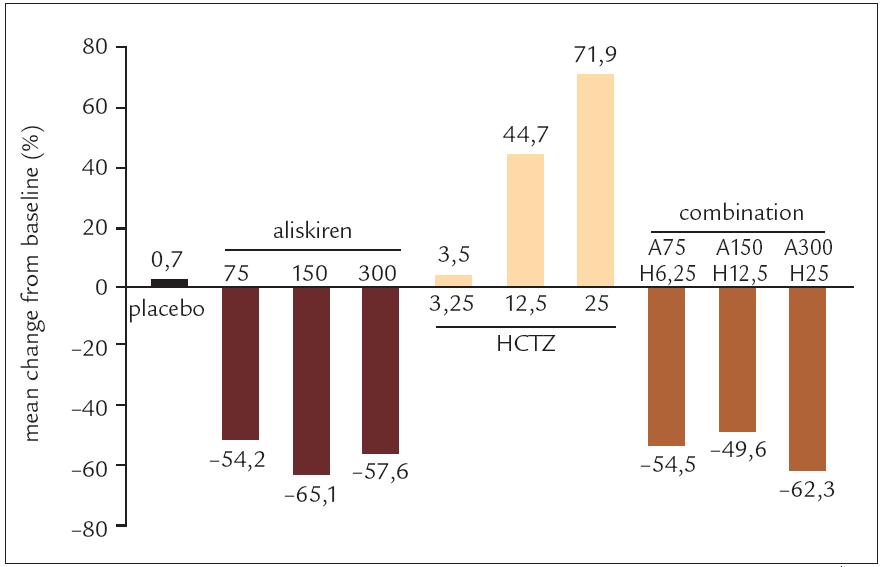 Změny plazmatické reninové aktivity (PRA) při léčbě aliskirenem, hydrochlorothiazidem a jejich kombinací (Villamil et al, 2006 [20]).