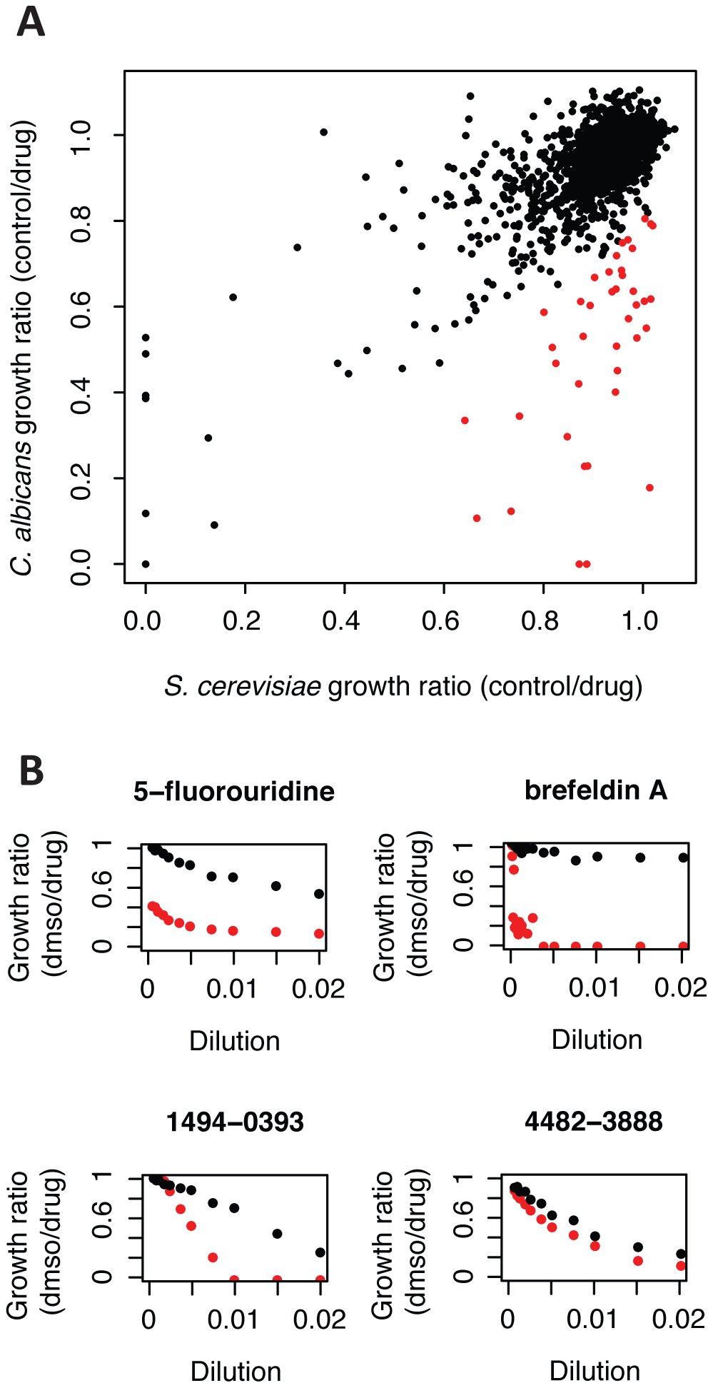 Several compounds have different inhibitory activity in <i>C. albicans</i> versus <i>S. cerevisiae</i>.
